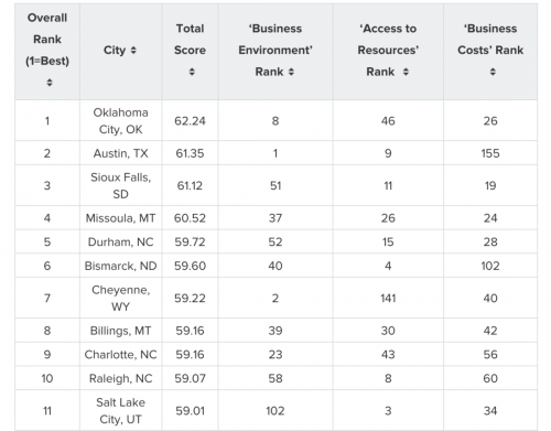 Oklahoma City is ranked the #1 large city to start a business in with a total score of 62.24, followed by Austin, TX at 61.35, and Sioux Falls, SD at 61.12